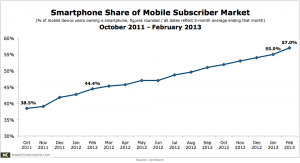 comScore-Smartphone-Share-of-Mobile-Subscriber-Market-Oct2011-Feb2013-Apr2013